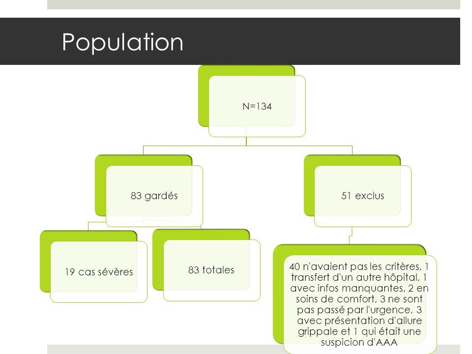 Population N=13483 gardés19 cas sévères83 totales51 exclus 40 n avaient pas les critères, 1 transfert d un autre hôpital, 1 avec infos manquantes, 2 en soins de comfort, 3 ne sont pas passé par l urgence, 3 avec présentation d allure grippale et 1 qui était une suspicion d AAA