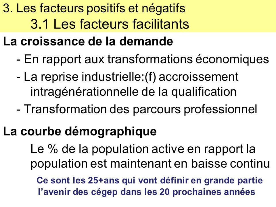 3. Les facteurs positifs et négatifs 3.2 Les obstacles Institutionnels Financiers Sociaux