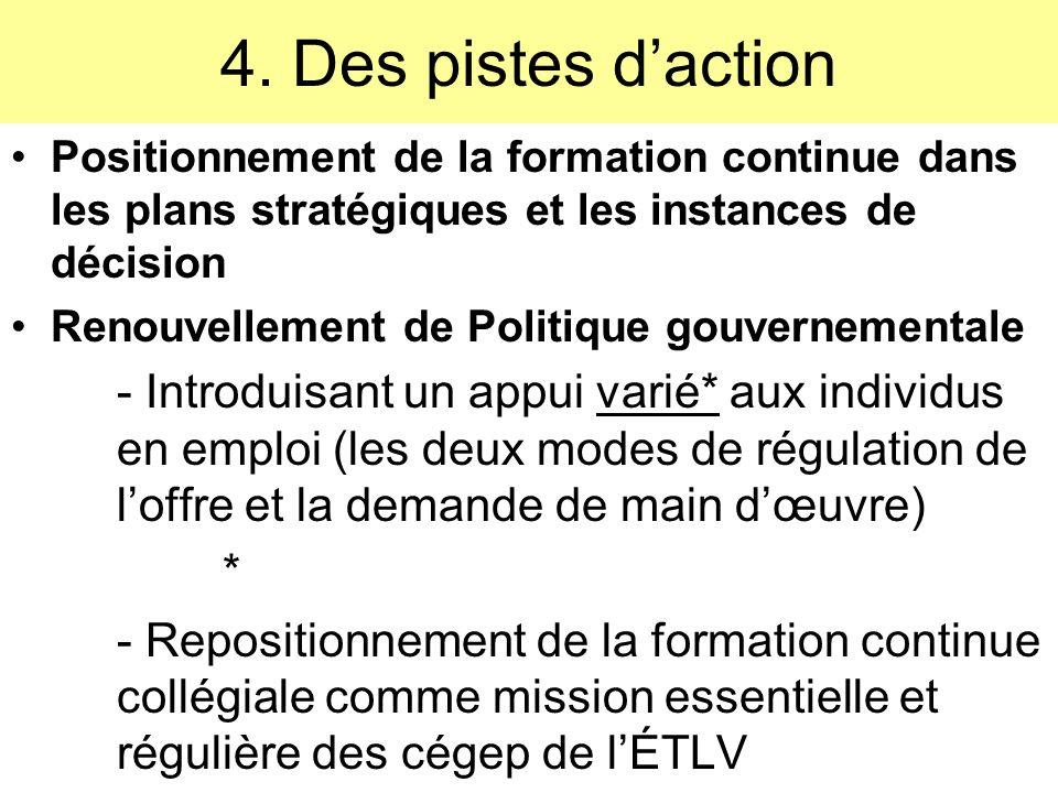 Rappel 1 La demande de qualification professionnelle intra -générationnelle dans léconomie québécoise Les gens en emploi Les gens en emplois CONCLUSION