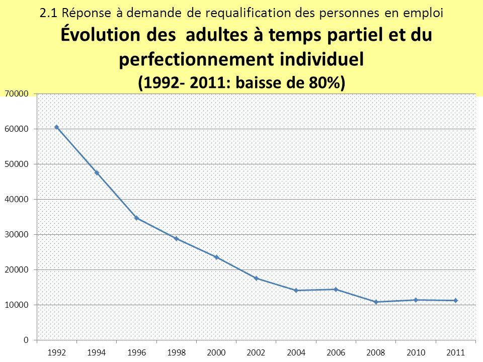 2.1 Réponse à demande de requalification des personnes en emploi Évolution des adultes à temps partiel et du perfectionnement individuel (1992- 2011: baisse de 80%)