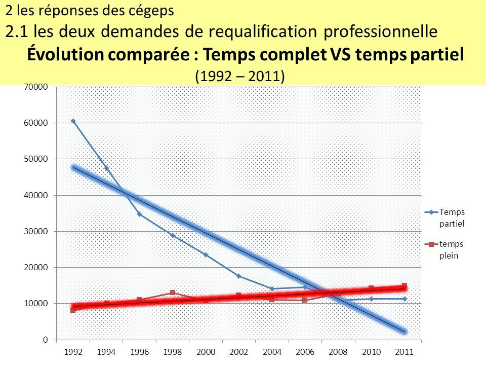 2 les réponses des cégeps 2.1 les deux demandes de requalification professionnelle Évolution comparée : Temps complet VS temps partiel (1992 – 2011)