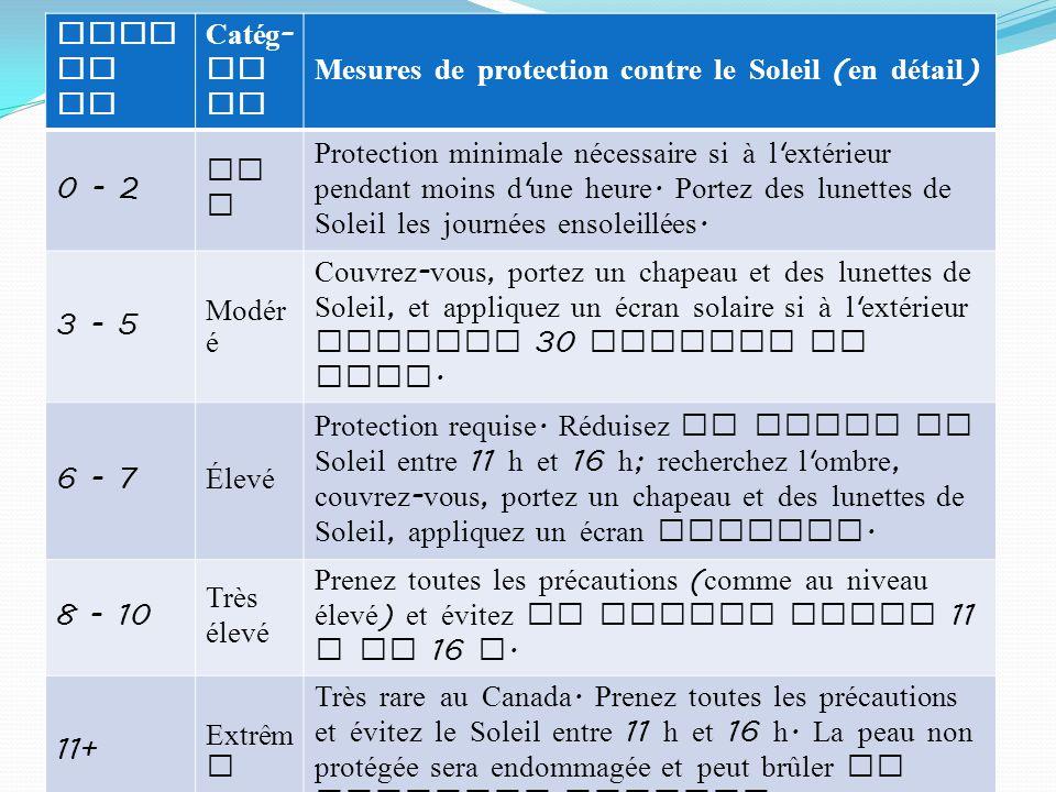 Indi ce UV Catég - or ie Mesures de protection contre le Soleil ( en détail ) 0 - 2 Ba s Protection minimale nécessaire si à l extérieur pendant moins d une heure.
