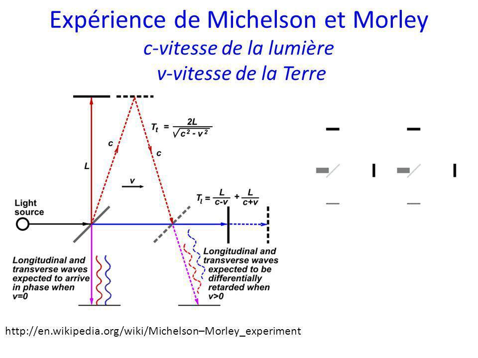 Expérience de Michelson et Morley c-vitesse de la lumière v-vitesse de la Terre http://en.wikipedia.org/wiki/Michelson–Morley_experiment