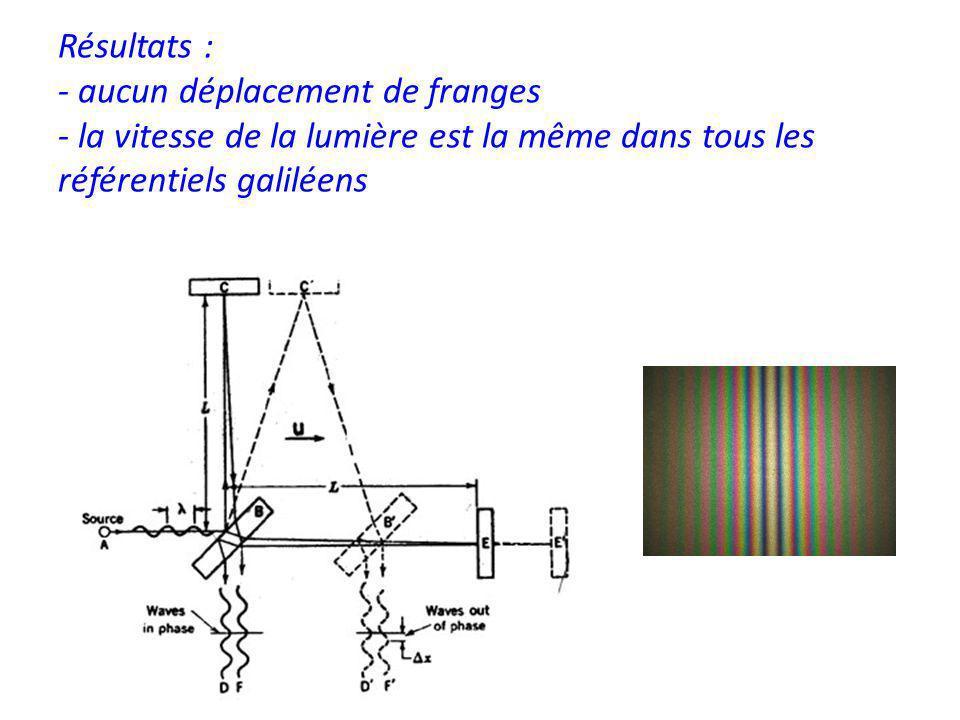 Résultats : - aucun déplacement de franges - la vitesse de la lumière est la même dans tous les référentiels galiléens