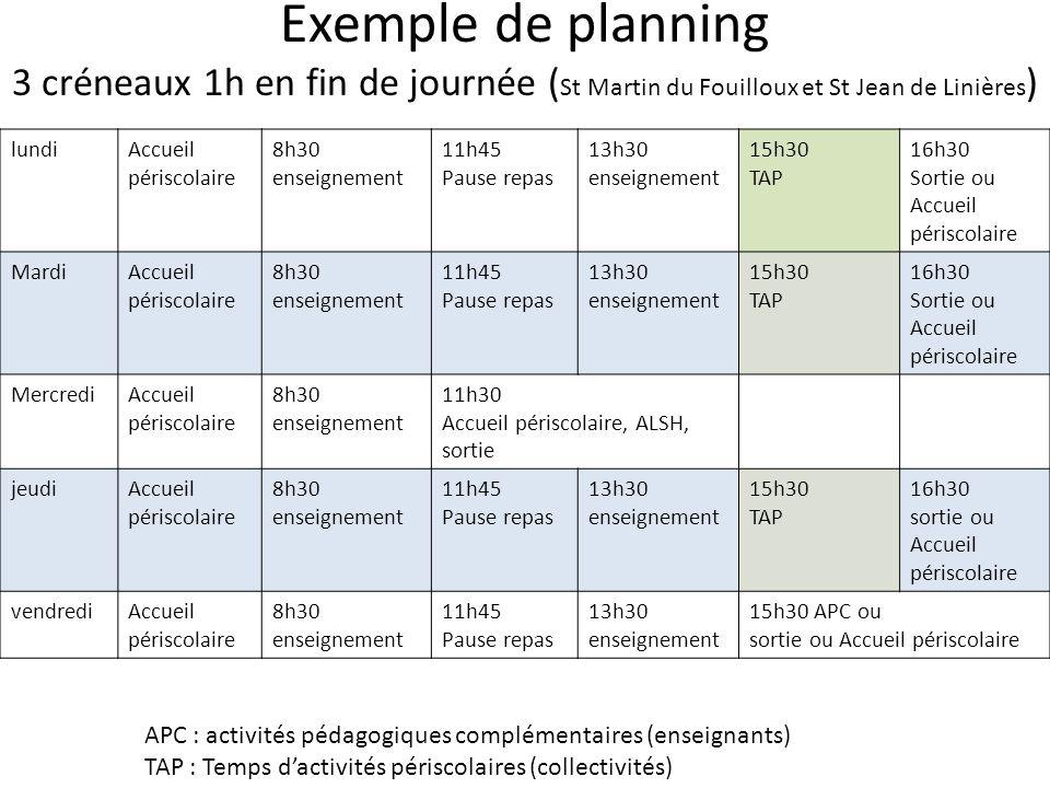 Exemple de planning 3 créneaux 1h en fin de journée ( St Martin du Fouilloux et St Jean de Linières ) lundiAccueil périscolaire 8h30 enseignement 11h4