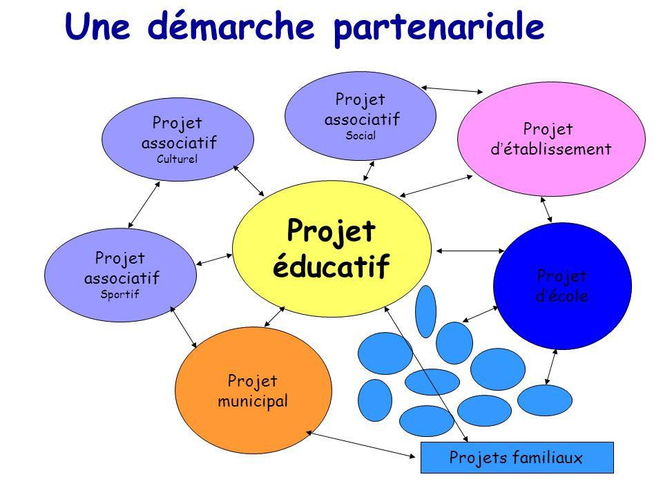 Projet éducatif Projet municipal Projet décole Projet détablissement Une démarche partenariale Projet associatif Culturel Projet associatif Sportif Pr