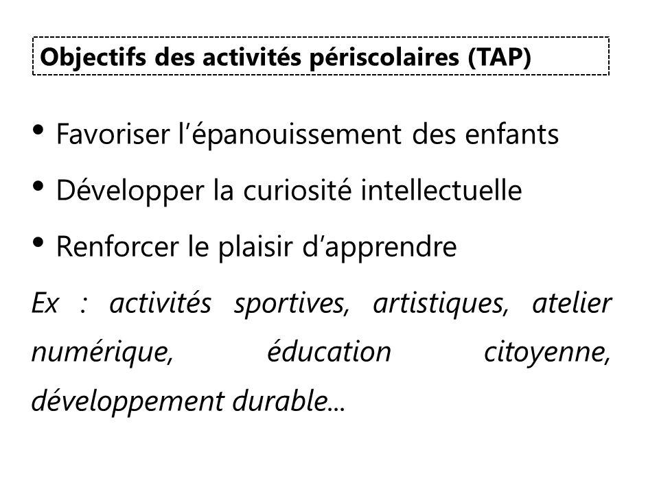 Favoriser lépanouissement des enfants Développer la curiosité intellectuelle Renforcer le plaisir dapprendre Ex : activités sportives, artistiques, at