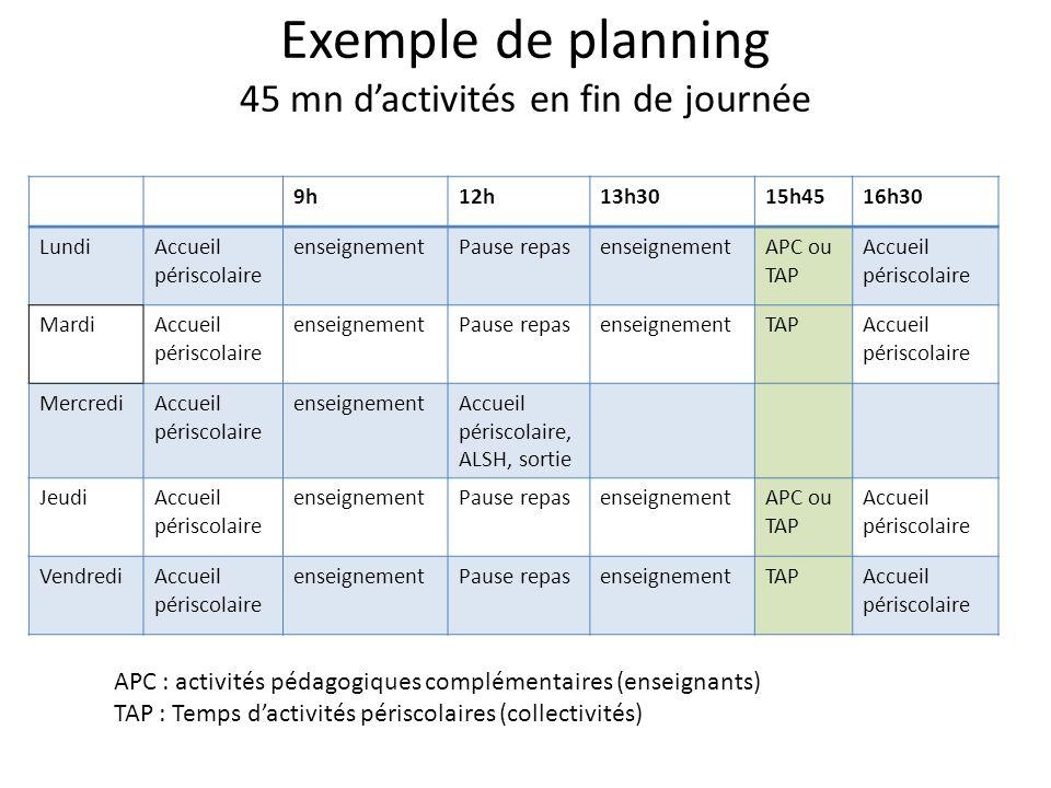 Exemple de planning 45 mn dactivités en fin de journée 9h12h13h3015h4516h30 LundiAccueil périscolaire enseignementPause repasenseignementAPC ou TAP Ac