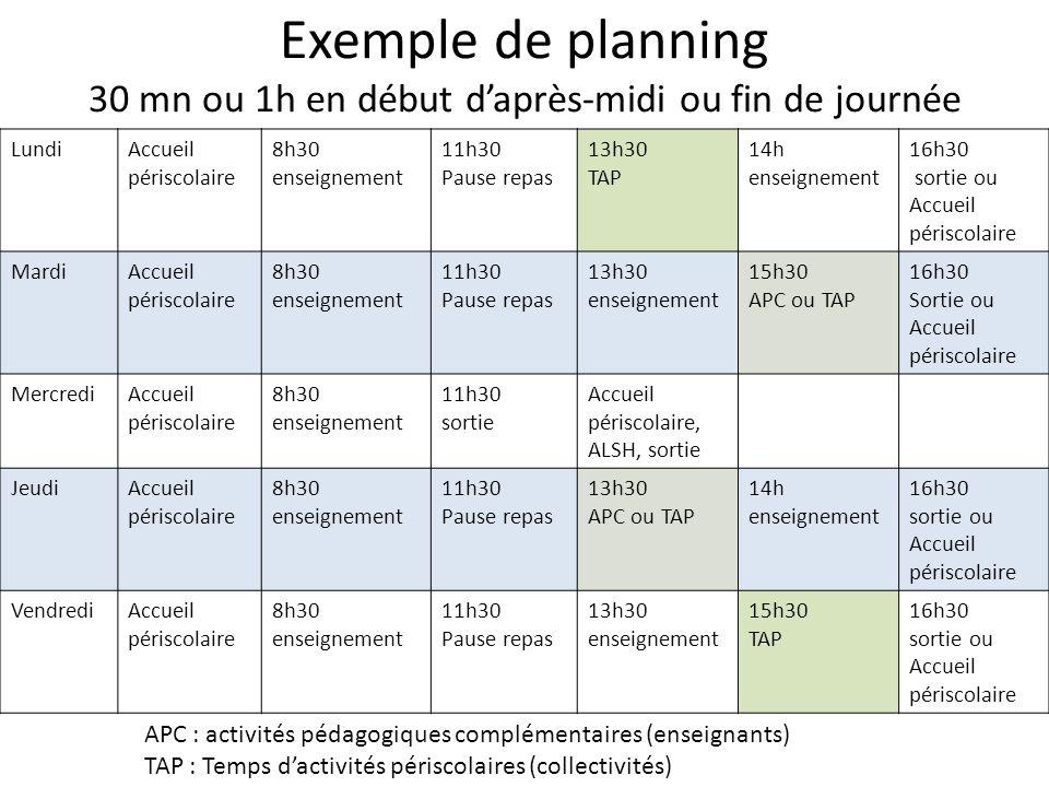 Exemple de planning 30 mn ou 1h en début daprès-midi ou fin de journée LundiAccueil périscolaire 8h30 enseignement 11h30 Pause repas 13h30 TAP 14h ens