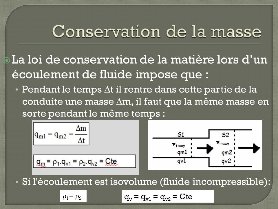 La loi de conservation de la matière lors dun écoulement de fluide impose que : Pendant le temps t il rentre dans cette partie de la conduite une masse m, il faut que la même masse en sorte pendant le même temps : Si l écoulement est isovolume (fluide incompressible): v 1moy v 2moy 1 = 2 q v = q v1 = q v2 = Cte