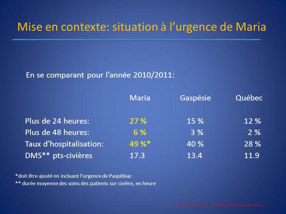 Mise en contexte: situation à lurgence de Maria En se comparant pour lannée 2010/2011: Maria Gaspésie Québec Plus de 24 heures: 27 %15 %12 % Plus de 4
