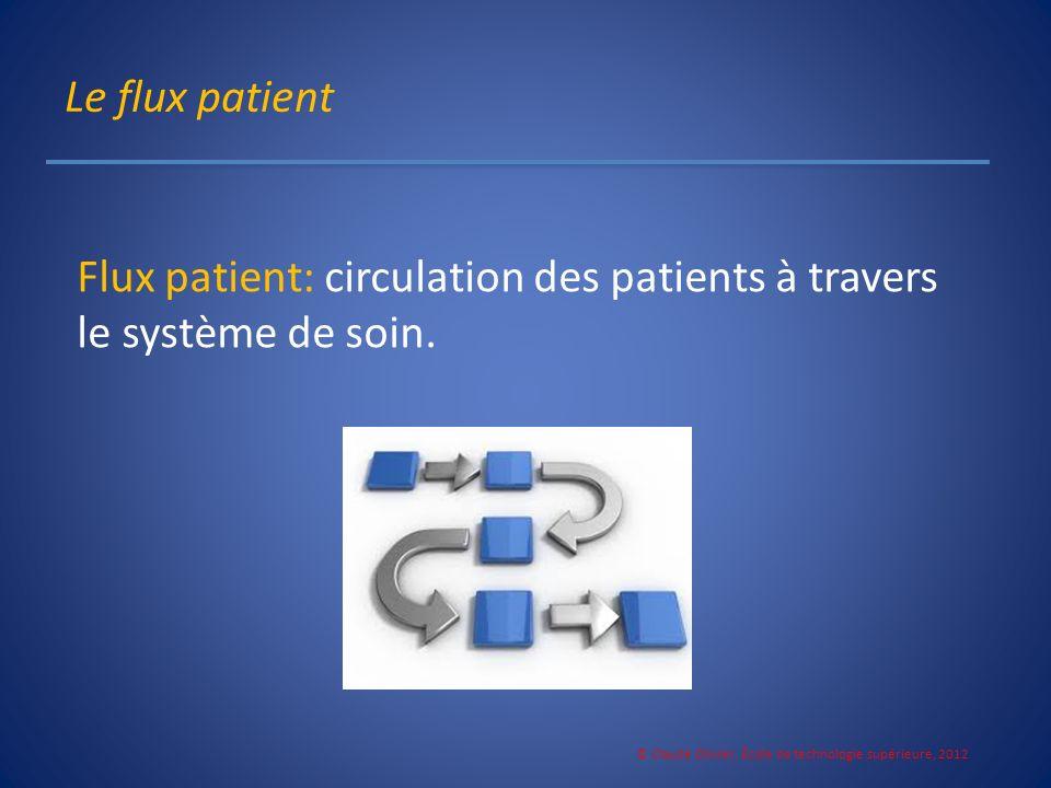 Le flux patient Flux patient: circulation des patients à travers le système de soin. © Claude Olivier, École de technologie supérieure, 2012