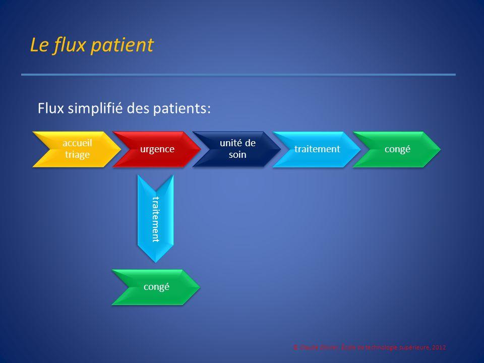 Le flux patient © Claude Olivier, École de technologie supérieure, 2012 Flux simplifié des patients: congé traitement