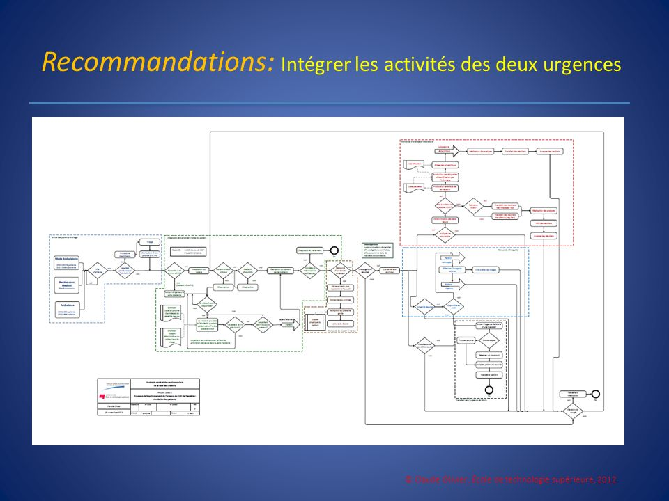 Recommandations: Intégrer les activités des deux urgences © Claude Olivier, École de technologie supérieure, 2012