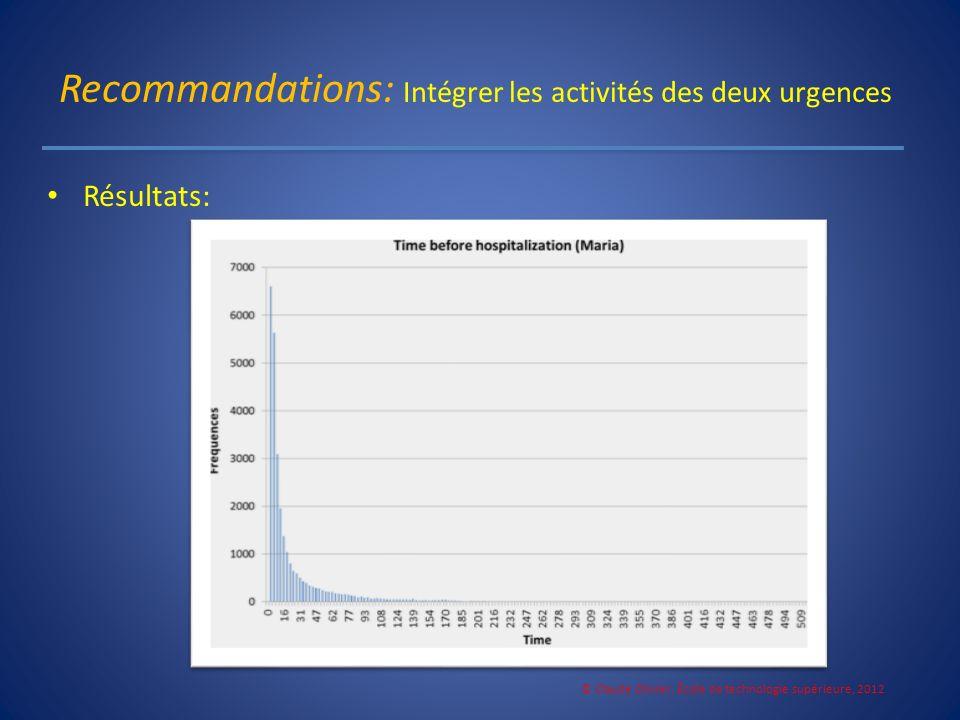 Recommandations: Intégrer les activités des deux urgences Résultats: © Claude Olivier, École de technologie supérieure, 2012