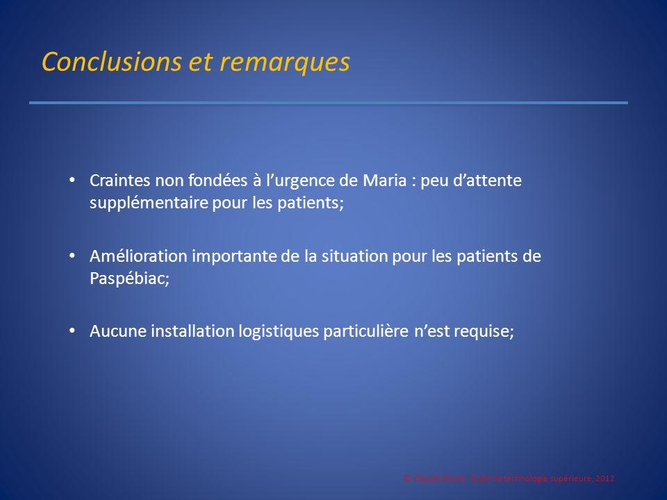 Conclusions et remarques Craintes non fondées à lurgence de Maria : peu dattente supplémentaire pour les patients; Amélioration importante de la situa