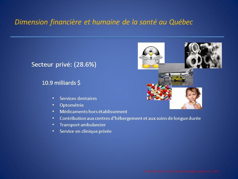 Dimension financière et humaine de la santé au Québec Secteur privé: (28.6%) 10.9 milliards $ Services dentaires Optométrie Médicaments hors établisse
