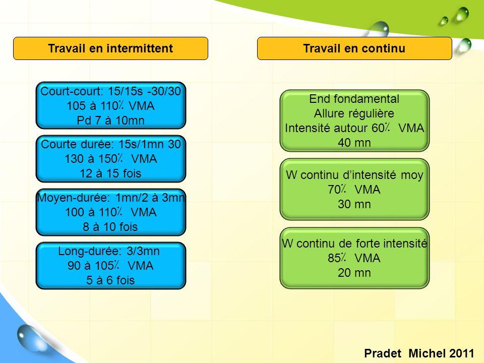 Travail en intermittentTravail en continu Court-court: 15/15s -30/30 105 à 110٪ VMA Pd 7 à 10mn Courte durée: 15s/1mn 30 130 à 150 ٪ VMA 12 à 15 fois
