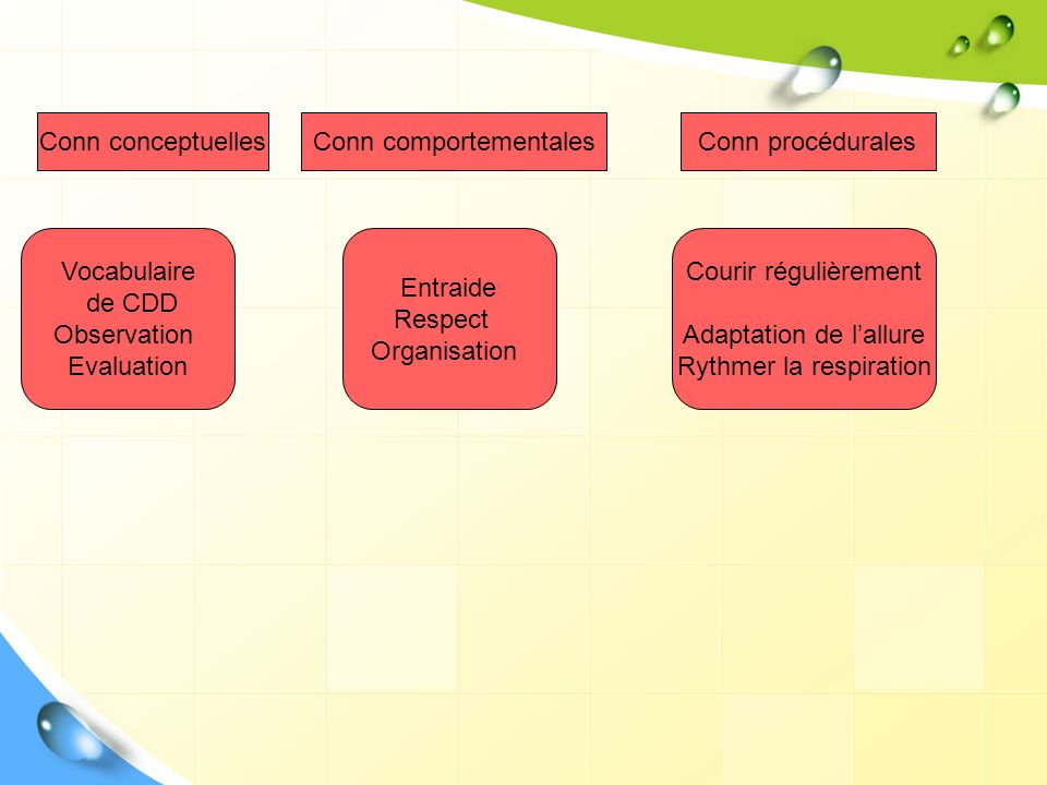Conn conceptuellesConn comportementalesConn procédurales Vocabulaire de CDD Observation Evaluation Entraide Respect Organisation Courir régulièrement