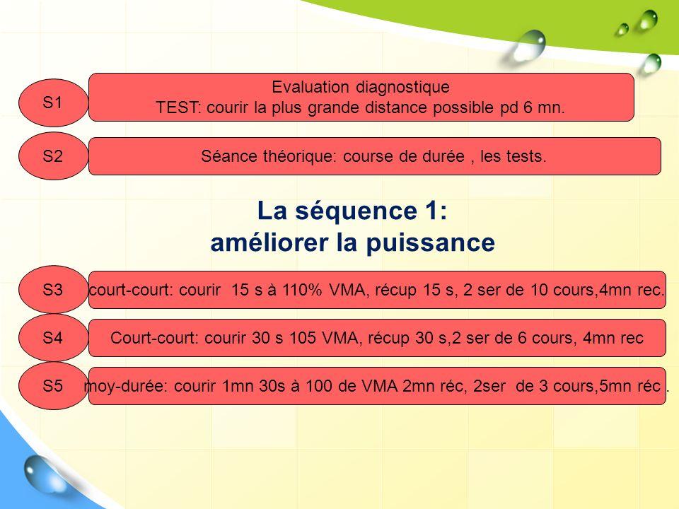 S1 Evaluation diagnostique TEST: courir la plus grande distance possible pd 6 mn. S3 court-court: courir 15 s à 110% VMA, récup 15 s, 2 ser de 10 cour