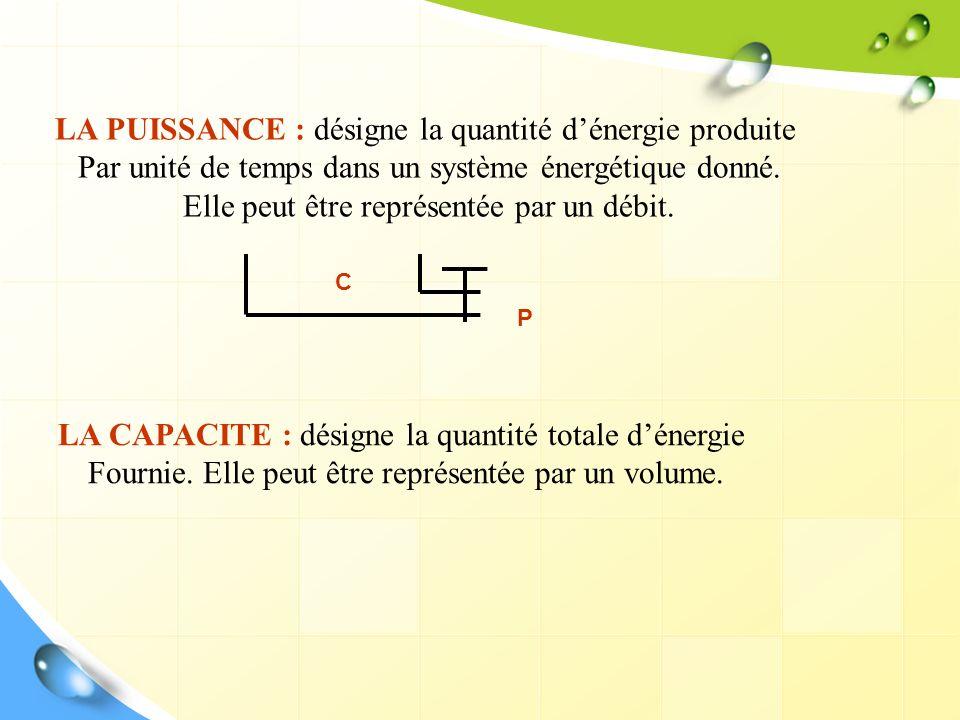 LA CAPACITE : désigne la quantité totale dénergie Fournie. Elle peut être représentée par un volume. LA PUISSANCE : désigne la quantité dénergie produ