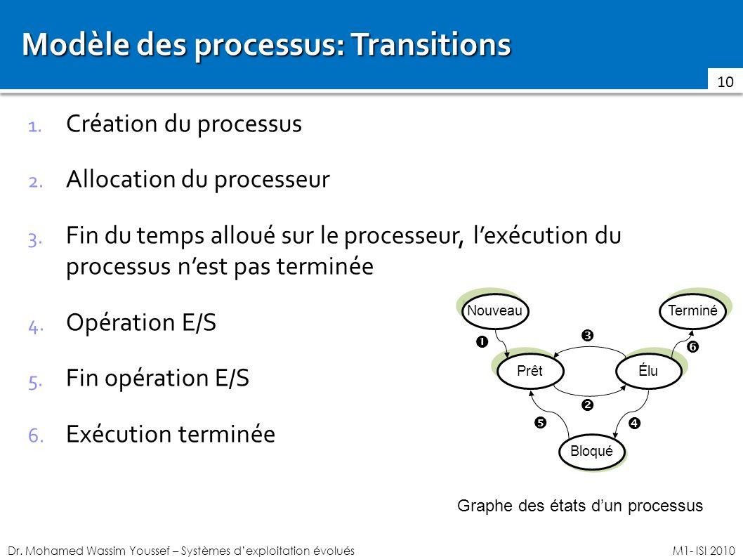 Dr. Mohamed Wassim Youssef – Systèmes dexploitation évoluésM1- ISI 2010 Modèle des processus: Transitions 1. Création du processus 2. Allocation du pr