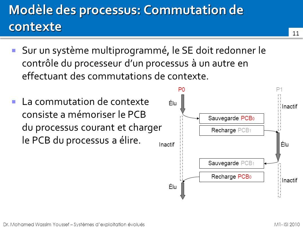 Dr. Mohamed Wassim Youssef – Systèmes dexploitation évoluésM1- ISI 2010 Modèle des processus: Commutation de contexte Sur un système multiprogrammé, l