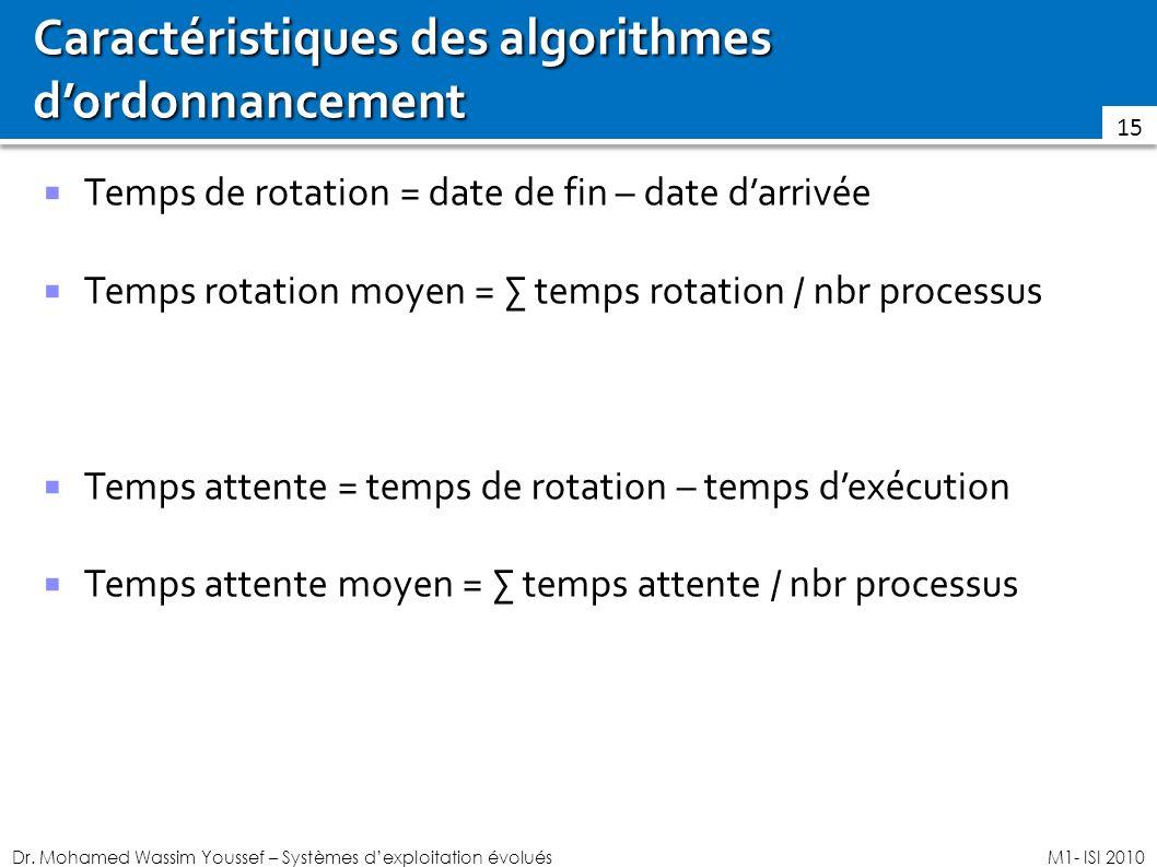 Dr. Mohamed Wassim Youssef – Systèmes dexploitation évoluésM1- ISI 2010 Caractéristiques des algorithmes dordonnancement Temps de rotation = date de f