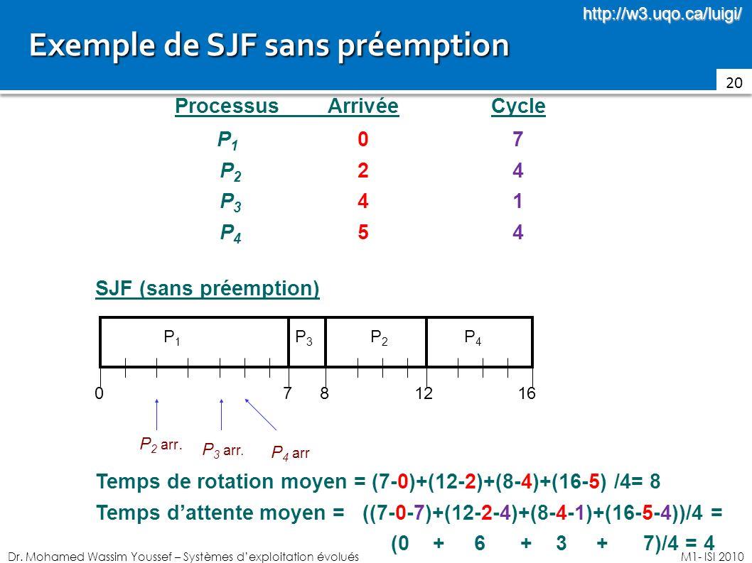 Dr. Mohamed Wassim Youssef – Systèmes dexploitation évoluésM1- ISI 2010 Exemple de SJF sans préemption Exemple de SJF sans préemption 20 ProcessusArri