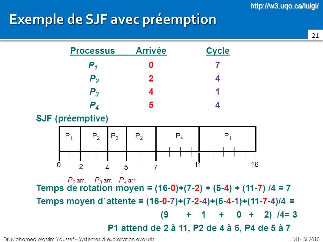 Dr. Mohamed Wassim Youssef – Systèmes dexploitation évoluésM1- ISI 2010 Exemple de SJF avec préemption 21 ProcessusArrivéeCycle P107P107 P224 P224 P34