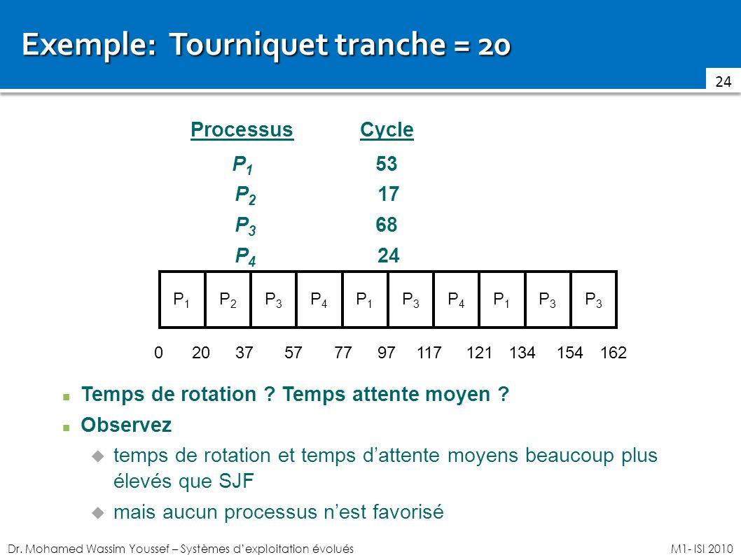Dr. Mohamed Wassim Youssef – Systèmes dexploitation évoluésM1- ISI 2010 Exemple: Tourniquet tranche = 20 24 ProcessusCycle P 1 53 P 2 17 P 3 68 P 4 24