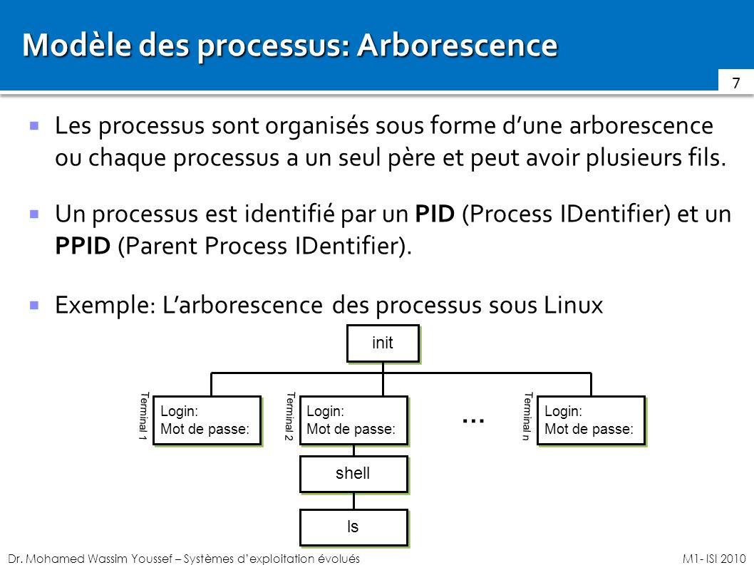 Dr. Mohamed Wassim Youssef – Systèmes dexploitation évoluésM1- ISI 2010 Modèle des processus: Arborescence Les processus sont organisés sous forme dun
