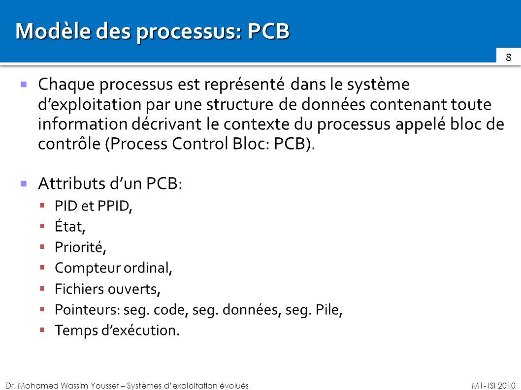 Dr. Mohamed Wassim Youssef – Systèmes dexploitation évoluésM1- ISI 2010 Modèle des processus: PCB Chaque processus est représenté dans le système dexp