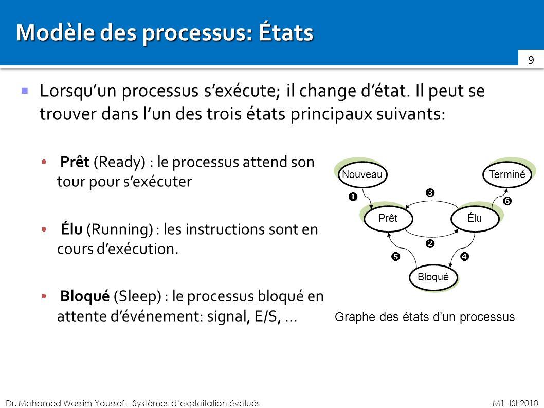 Dr. Mohamed Wassim Youssef – Systèmes dexploitation évoluésM1- ISI 2010 Modèle des processus: États Lorsquun processus sexécute; il change détat. Il p