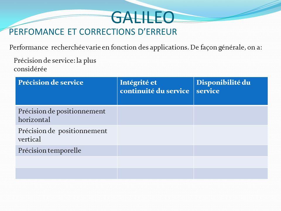 PERFOMANCE ET CORRECTIONS DERREUR GALILEO Performance recherchée varie en fonction des applications. De façon générale, on a: Précision de service: la