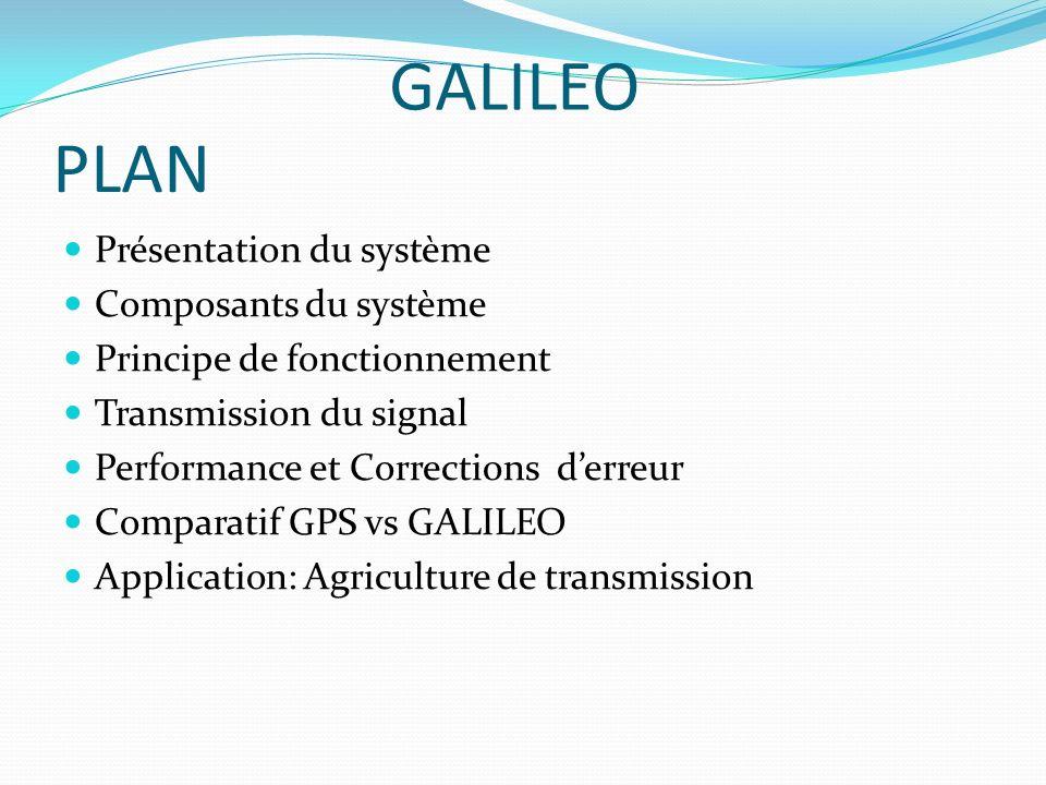 PLAN Présentation du système Composants du système Principe de fonctionnement Transmission du signal Performance et Corrections derreur Comparatif GPS
