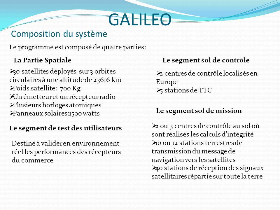 Principe de Fonctionnement -Pratiques GALILEO Les satellites mesurent le temps avec une extrême précision à laide dune horloge atomique Ils émettent des signaux personnalisés indiquant leur heure de départ Le récepteur au sol possède les coordonnées précises des orbites de tous les satellites Il peut en lisant le signal - reconnaître le satellite émetteur -déterminer le temps mis par le signal pour lui parvenir -calculer la distance qui le sépare du satellite Il faut au moins la réception du signal de 4 satellites pour calculer la position la plus exacte possible(variant de 10 à 1m)