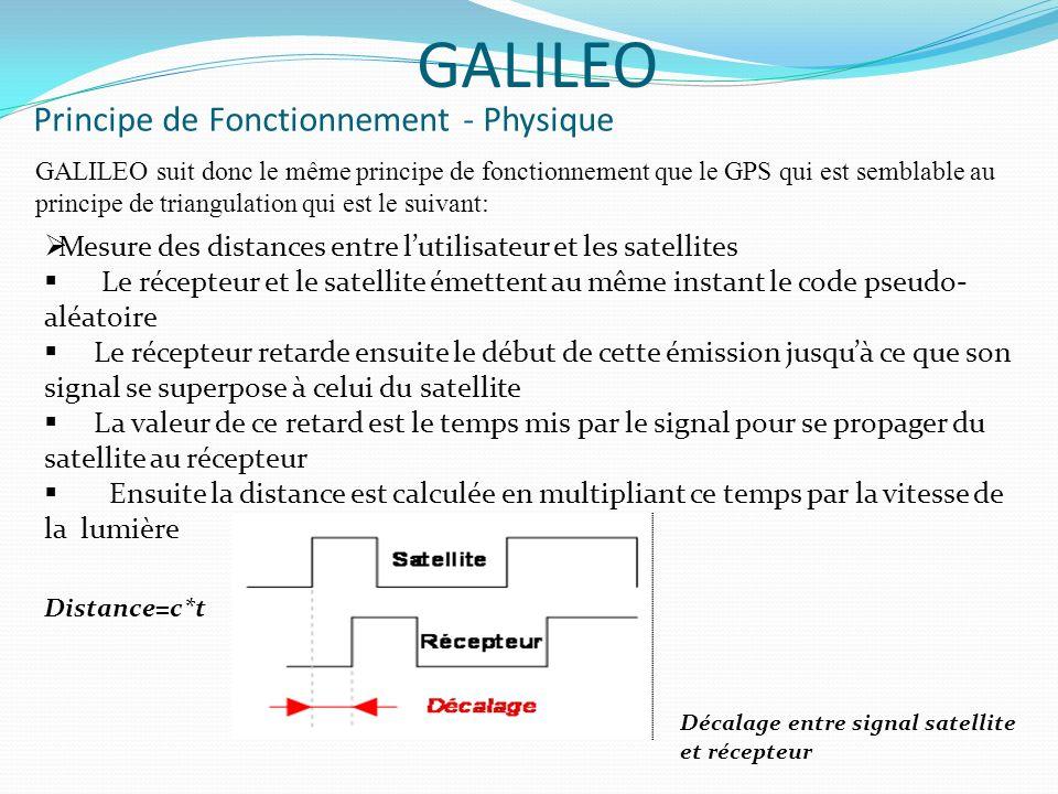 Principe de Fonctionnement - Physique GALILEO GALILEO suit donc le même principe de fonctionnement que le GPS qui est semblable au principe de triangulation qui est le suivant: Définition des sphères centrées dont lintersection donne la position R1² = (x-x1)²+(x-x2)²+(x-x3)² R2² = (y-y1)²+(y-y2)²+(y-y3)² R3² = (z-z1)²+(z-z2)²+(z-z3)² Coordonnées Utilisateur:(x,y,z) Coordonnées Satellites i: (xi,yi,zi) i =1..3 Dans la réalité il faut rajouter le biais dhorloge et le bruit.
