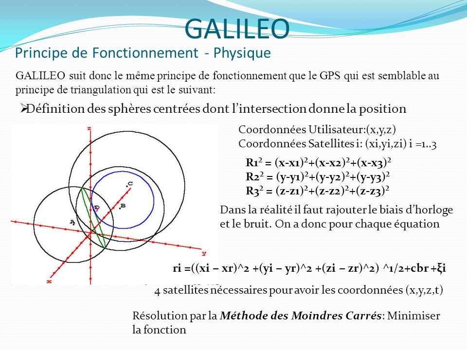 Transmission du signal- Caractéristiques GALILEO Caractéristiques du signal: GALILEO utilise un signal de fréquence élevée dite dans la bande L comme le GPS Chaque satellite transmet 3 signaux utilisant 3 bandes de fréquence qui sont: L1 : 1 575,42 MHz E6 : 1 278,75 MHz E5 : 1 191,795 MHz Construction du signal: Chaque signal est construit à partir dune porteuse de fréquence égale à 1 500 MHz et de longueur donde 20cm.
