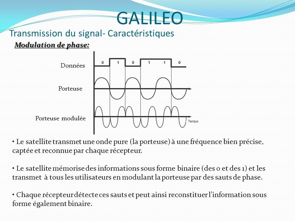Transmission du signal- Caractéristiques GALILEO Modulation de phase: Données Porteuse Porteuse modulée Le satellite transmet une onde pure (la porteu