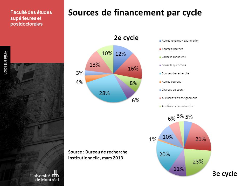 Faculté des études supérieures et postdoctorales Présentation Sources de financement par cycle Source : Bureau de recherche institutionnelle, mars 2013