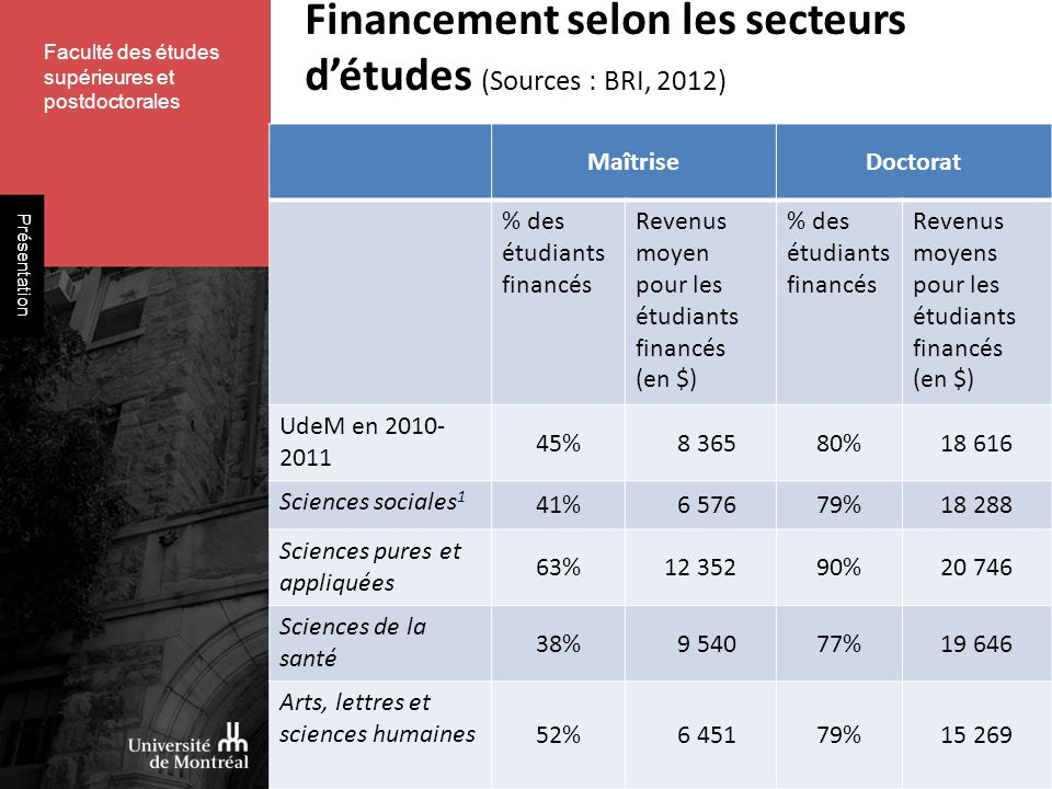 Faculté des études supérieures et postdoctorales Présentation Financement selon les secteurs détudes (Sources : BRI, 2012) MaîtriseDoctorat % des étudiants financés Revenus moyen pour les étudiants financés (en $) % des étudiants financés Revenus moyens pour les étudiants financés (en $) UdeM en 2010- 2011 45% 8 36580%18 616 Sciences sociales 1 41% 6 57679%18 288 Sciences pures et appliquées 63%12 35290%20 746 Sciences de la santé 38% 9 54077%19 646 Arts, lettres et sciences humaines 52% 6 45179%15 269