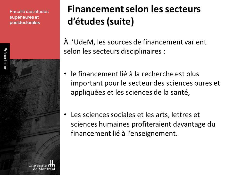 Faculté des études supérieures et postdoctorales Présentation Financement selon les secteurs détudes (suite) À lUdeM, les sources de financement varie