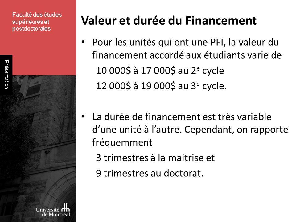 Faculté des études supérieures et postdoctorales Présentation Valeur et durée du Financement Pour les unités qui ont une PFI, la valeur du financement accordé aux étudiants varie de 10 000$ à 17 000$ au 2 e cycle 12 000$ à 19 000$ au 3 e cycle.