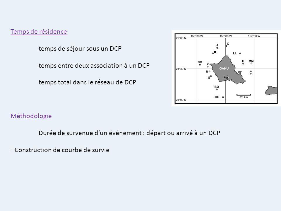 Temps de résidence temps de séjour sous un DCP temps entre deux association à un DCP temps total dans le réseau de DCP Méthodologie Durée de survenue
