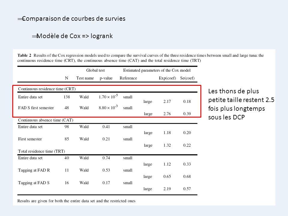 Comparaison de courbes de survies Modèle de Cox => logrank Les thons de plus petite taille restent 2.5 fois plus longtemps sous les DCP