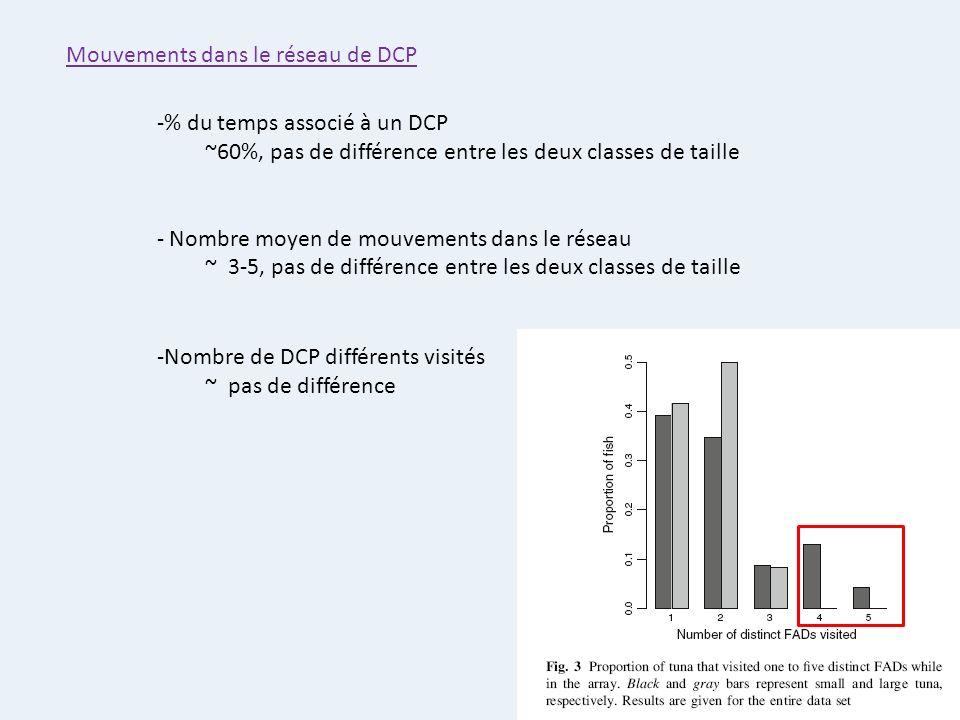 Mouvements dans le réseau de DCP -% du temps associé à un DCP ~60%, pas de différence entre les deux classes de taille - Nombre moyen de mouvements da