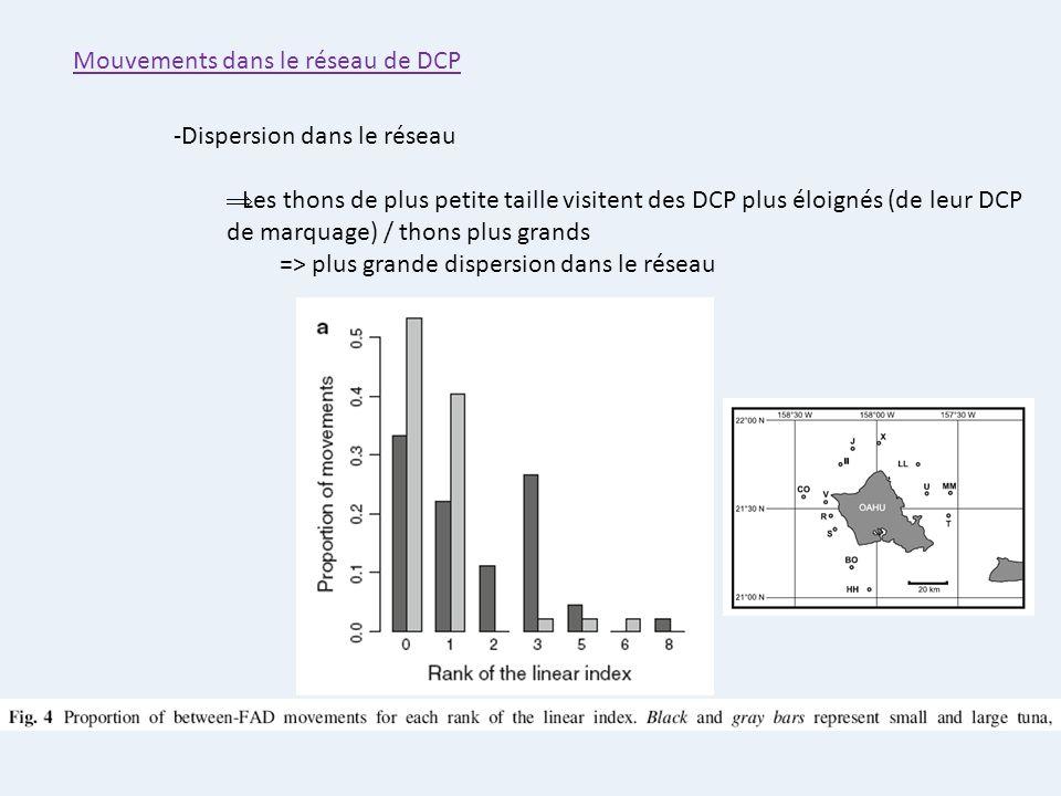 Mouvements dans le réseau de DCP -Dispersion dans le réseau Les thons de plus petite taille visitent des DCP plus éloignés (de leur DCP de marquage) /