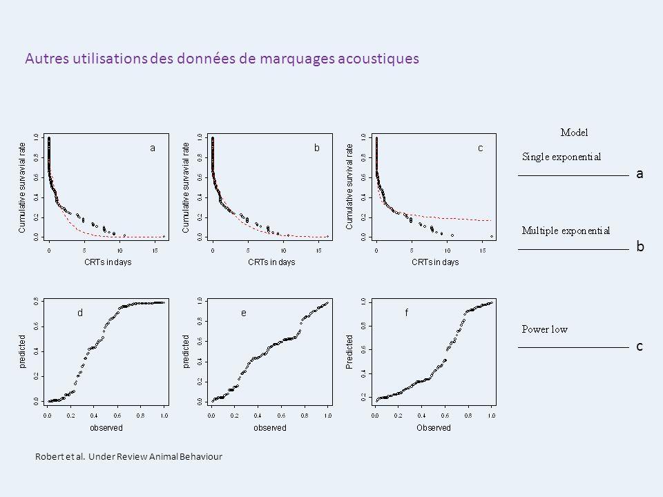 Autres utilisations des données de marquages acoustiques a b c Robert et al. Under Review Animal Behaviour