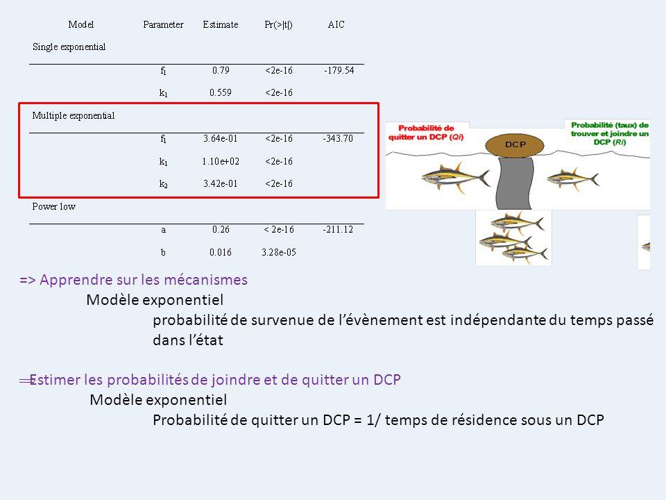 => Apprendre sur les mécanismes Modèle exponentiel probabilité de survenue de lévènement est indépendante du temps passé dans létat Estimer les probab